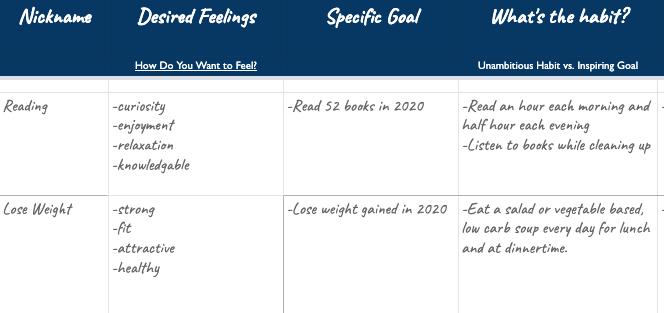 Set Annual Goals